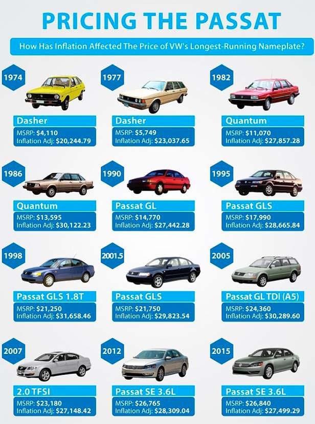 Как менялась цена Volkswagen Passat с 1974 года в США