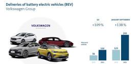 Продажи электромобилей VW Group удвоились в третьем квартале 2021 года